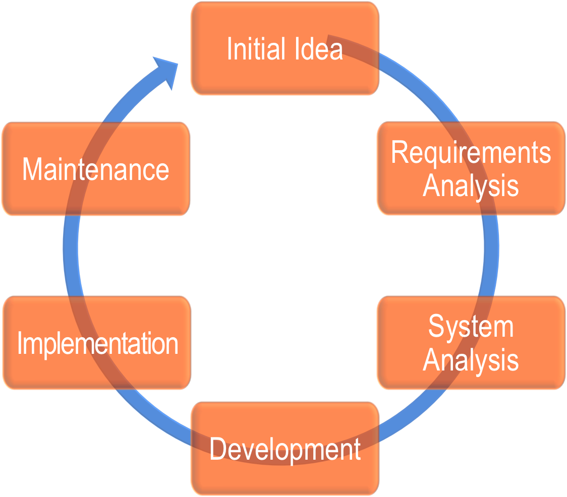 Systems Design Development Implementation Integration