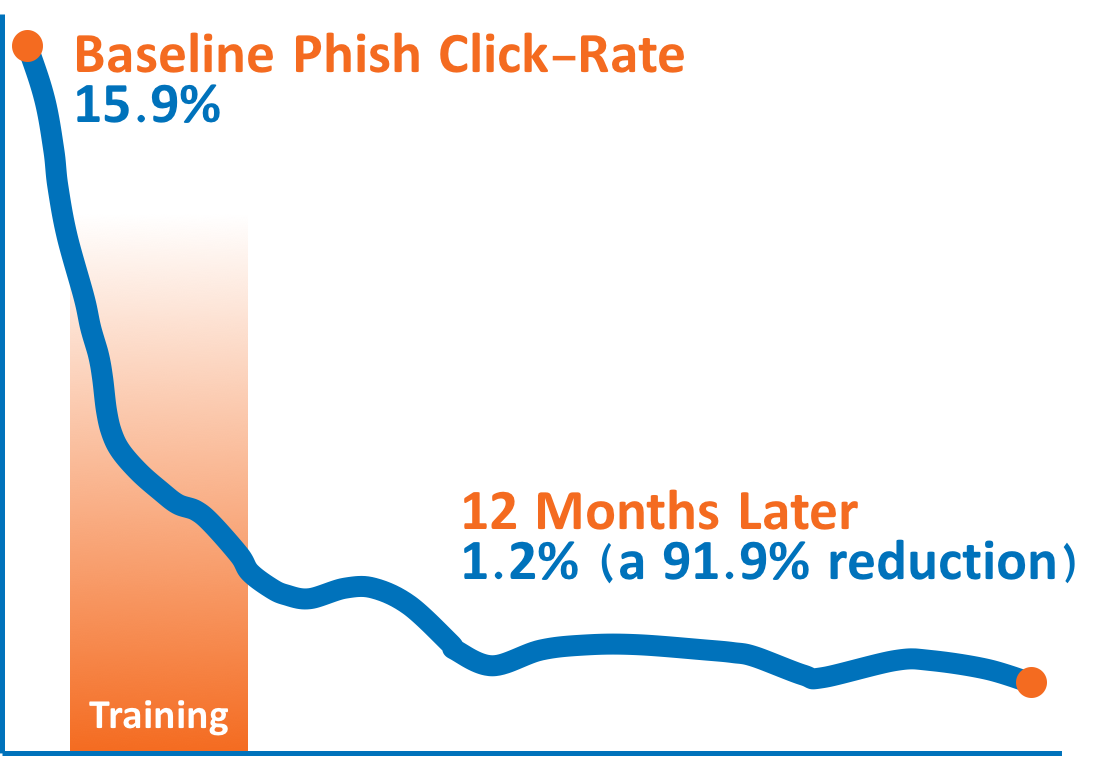 92 percent phish click rate reduction